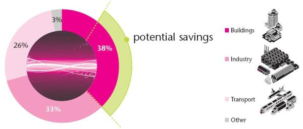 12_Potential_savings_in_energy_use